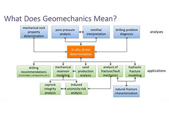 What Does Geomechanics Mean Flow Chart